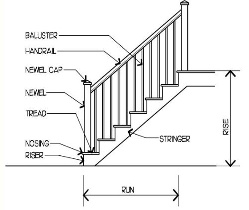 basic stair component